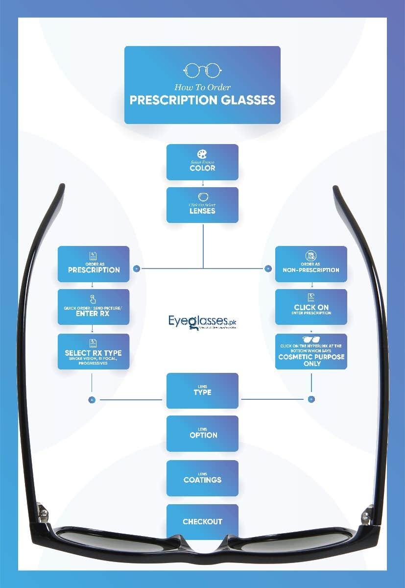 Prescription and Non Prescription